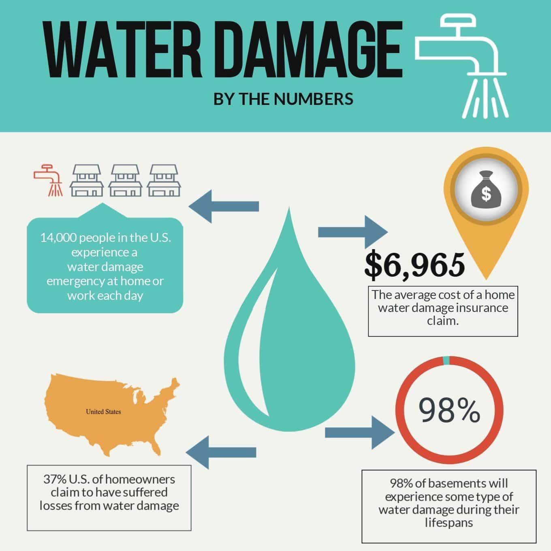 waterdamages-min