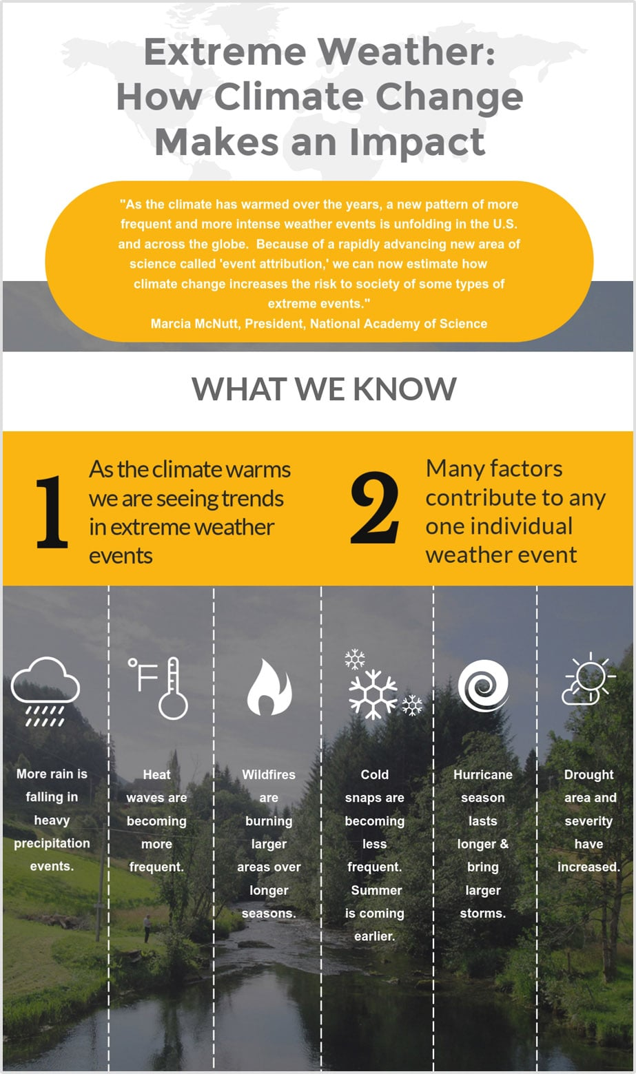 Climate Changes Infograhics