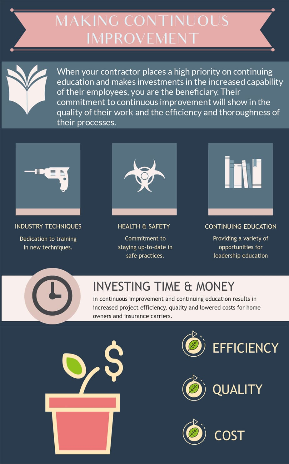 Investing Time & Money