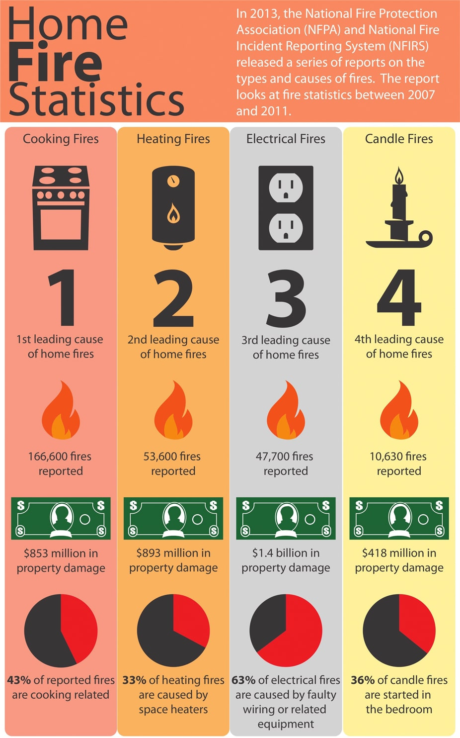 Home Fire Statistics