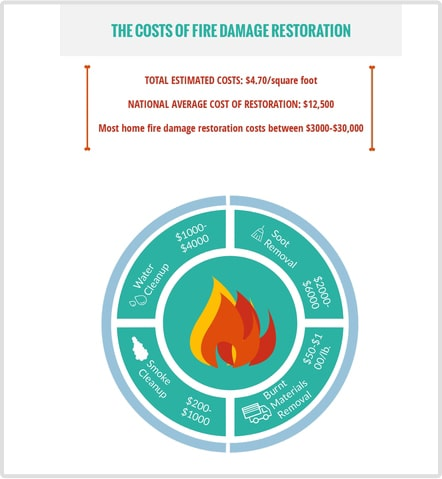 Cost Of Fire Damage Restoration