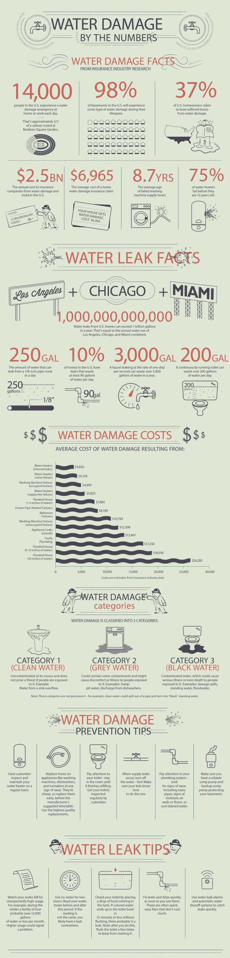 Water Damage Tips & Facts